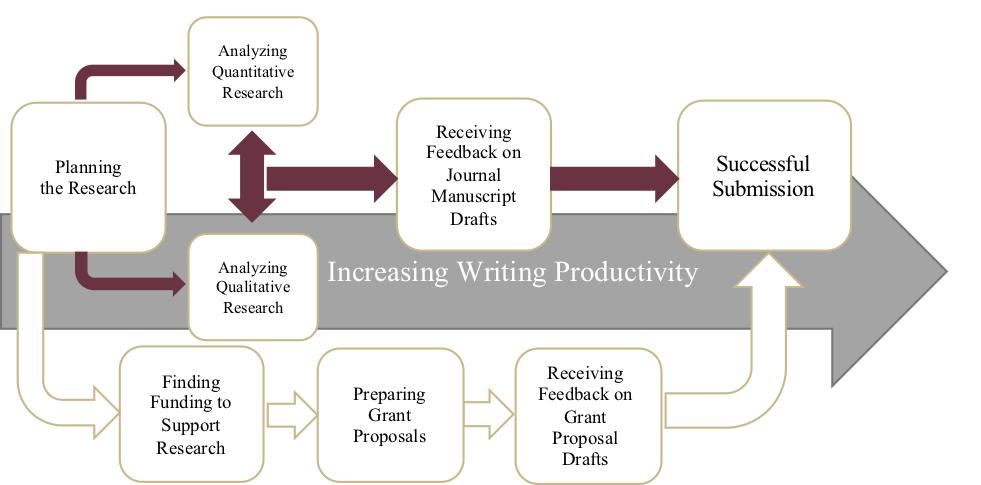Increasing Writing Productivity